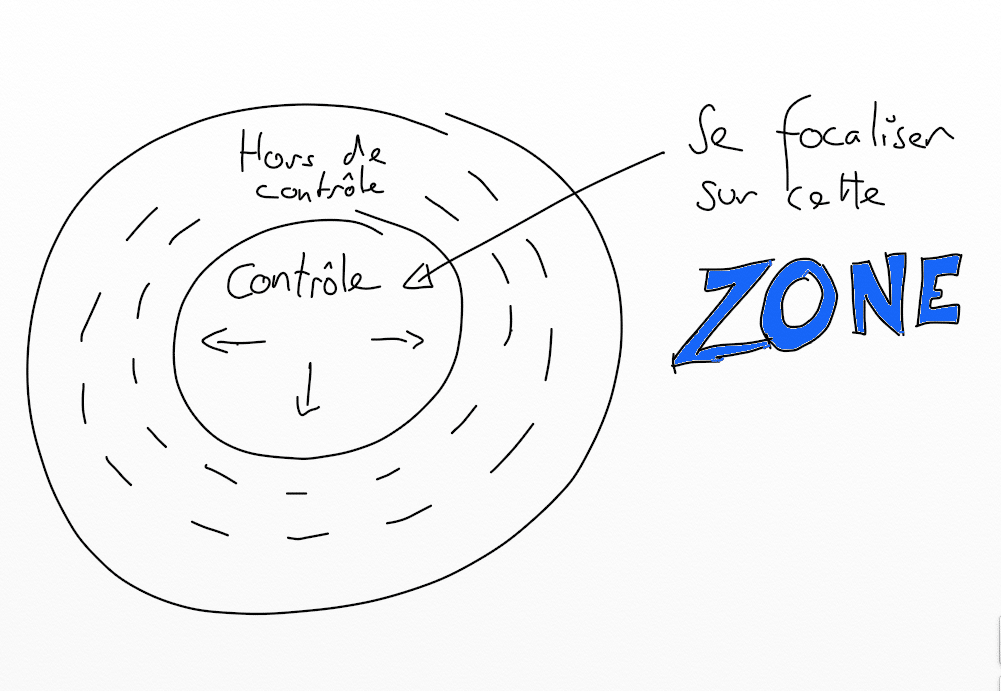 Zone d'influence
