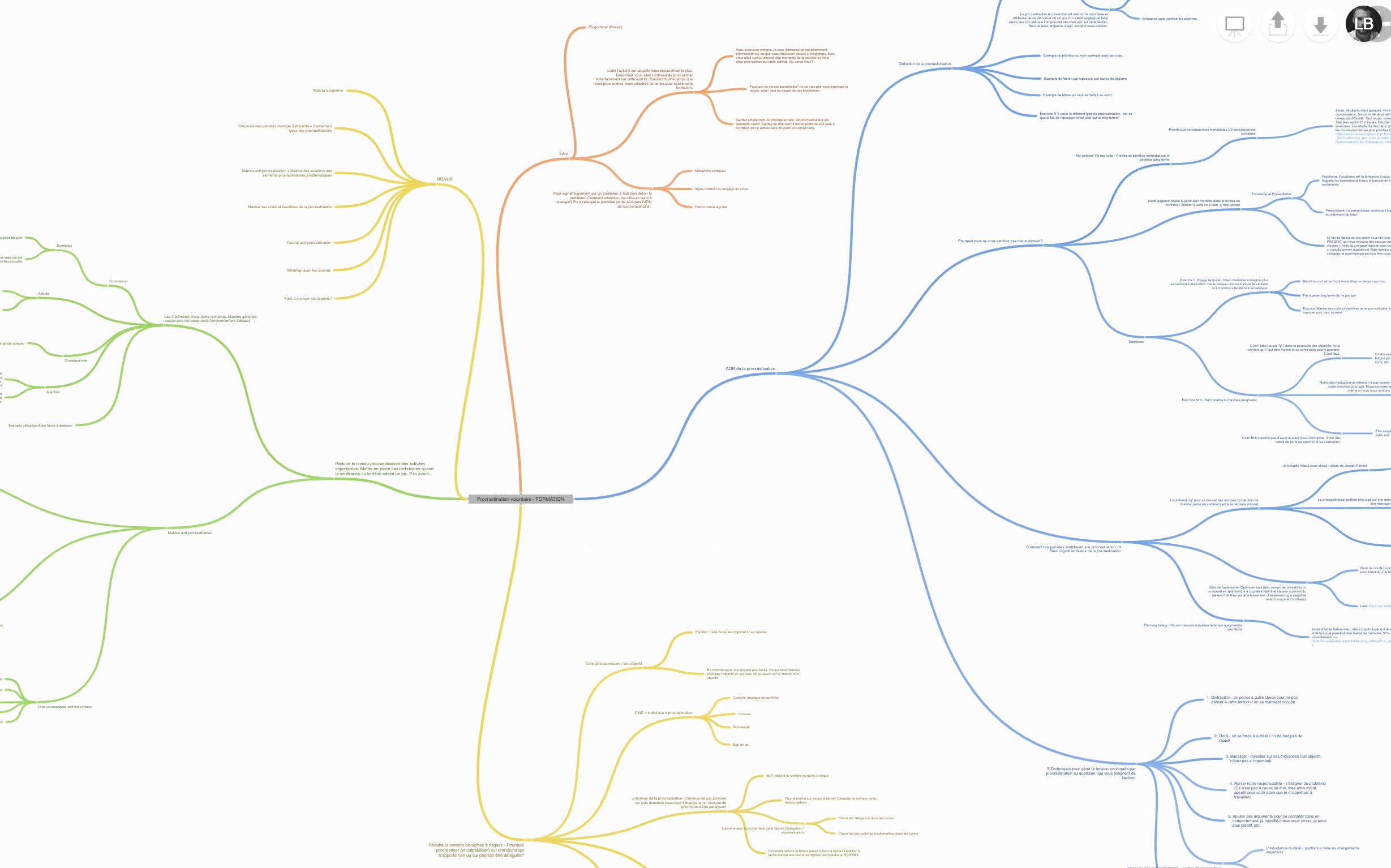 Recevez le mindmap PDF du contenu du cours