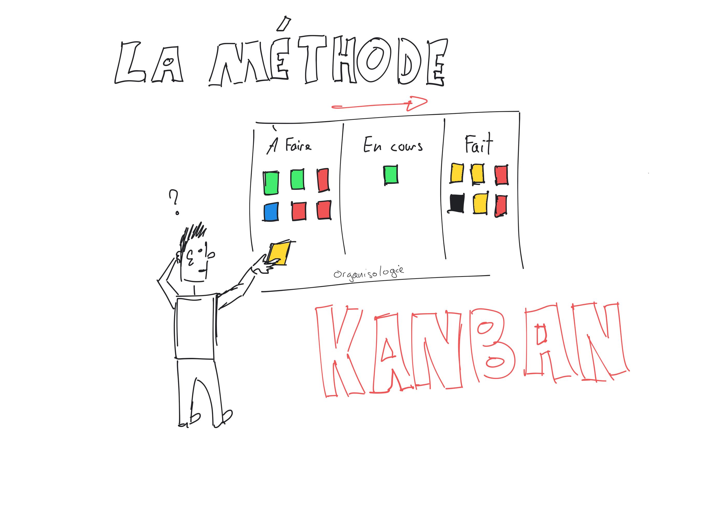 La méthode Kanban