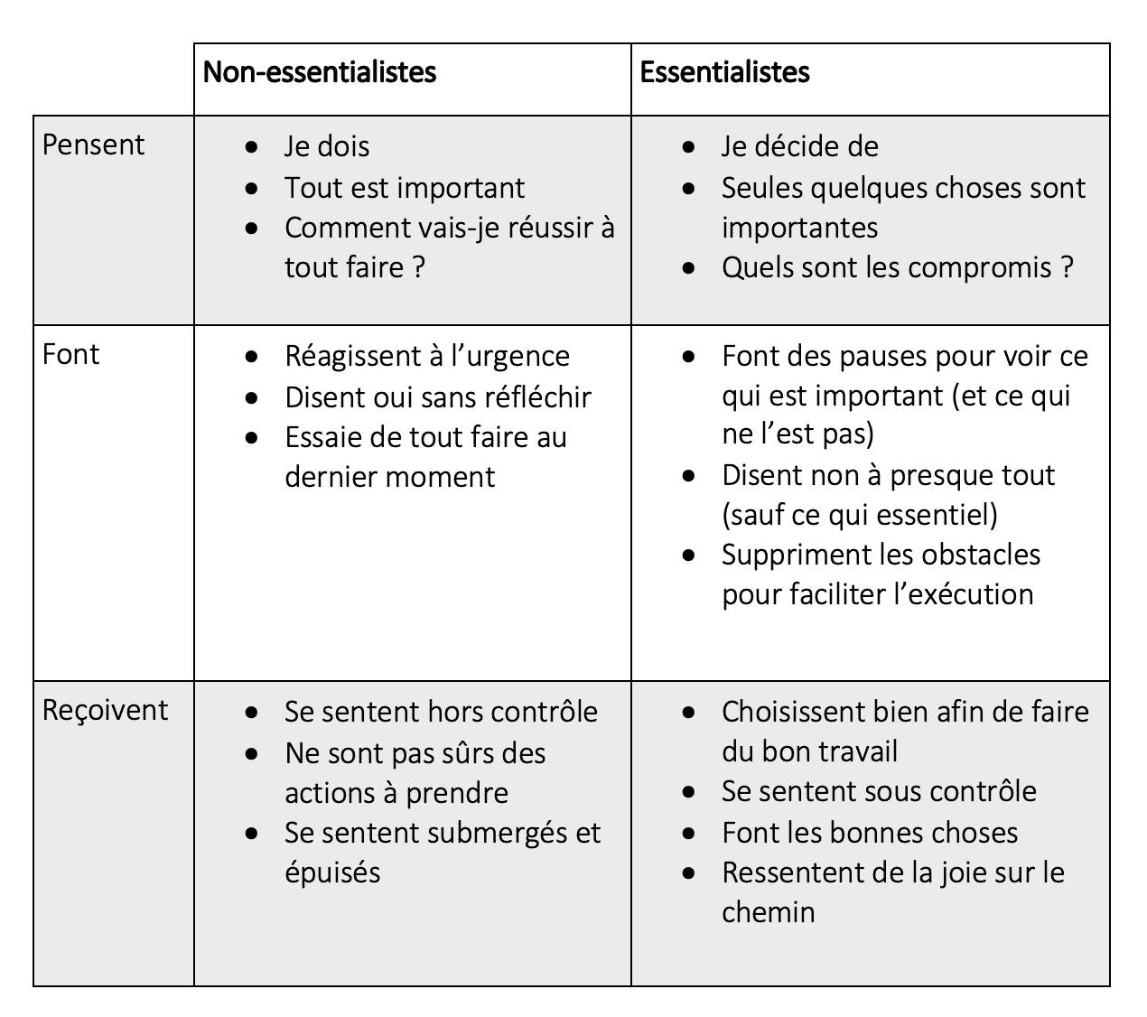 non-essentialistes vs essentialistes
