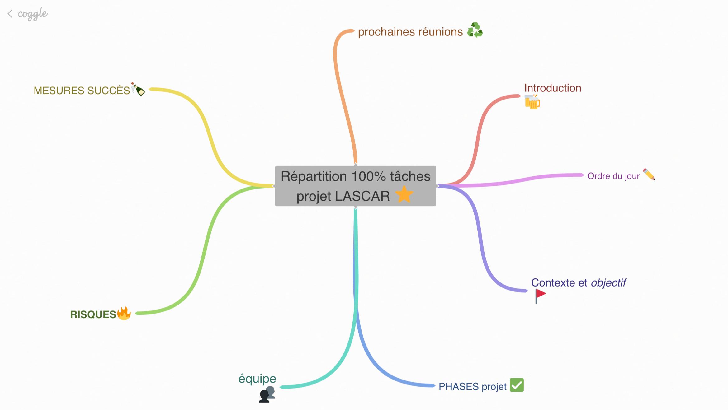 Plan réunion format mindmapping