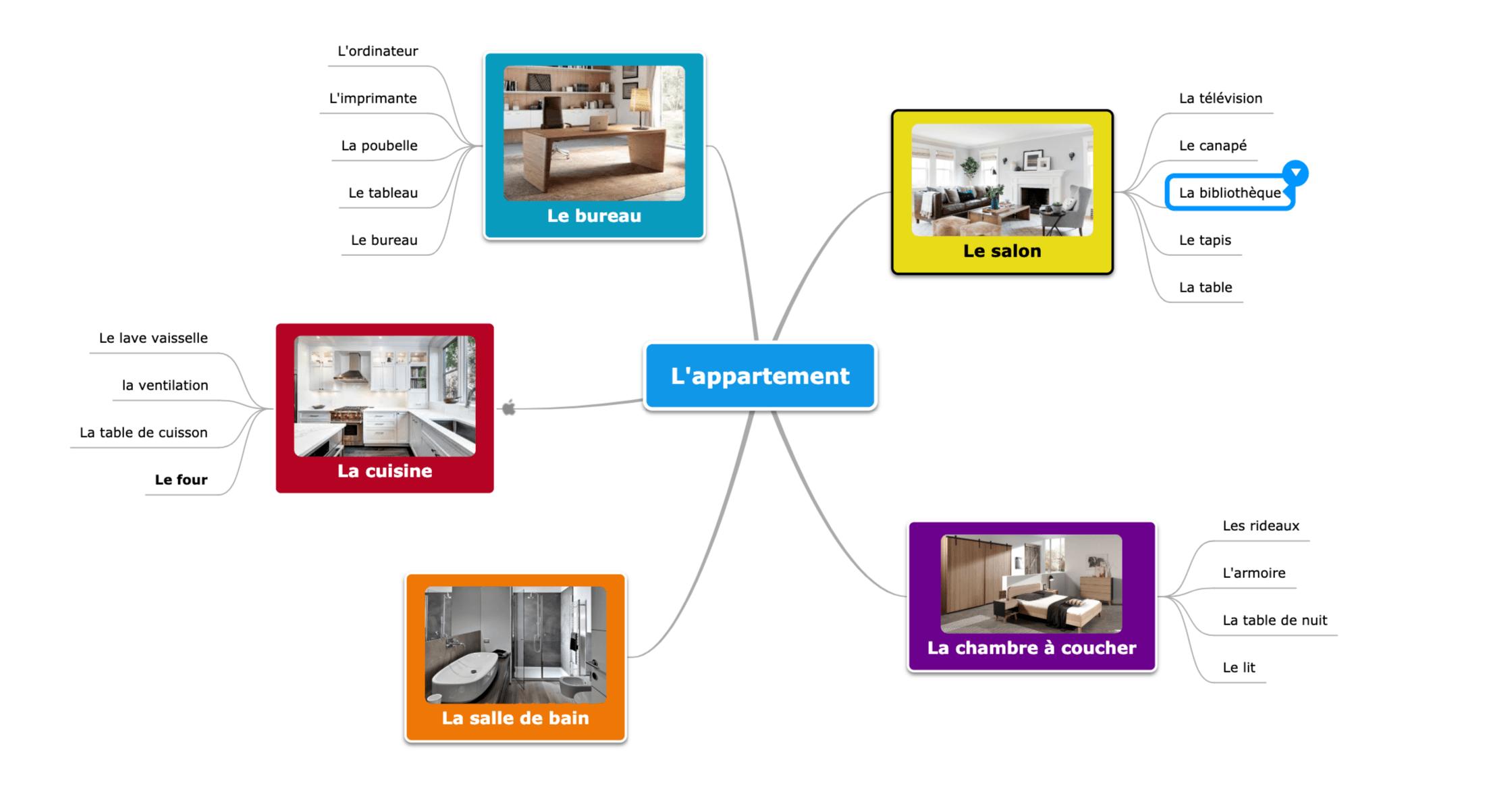 Apprendre avec le mindmap