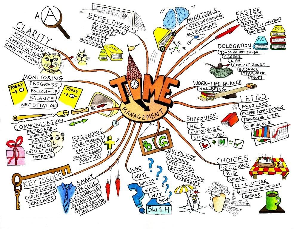 Exemple carte heuristique gestion du temps
