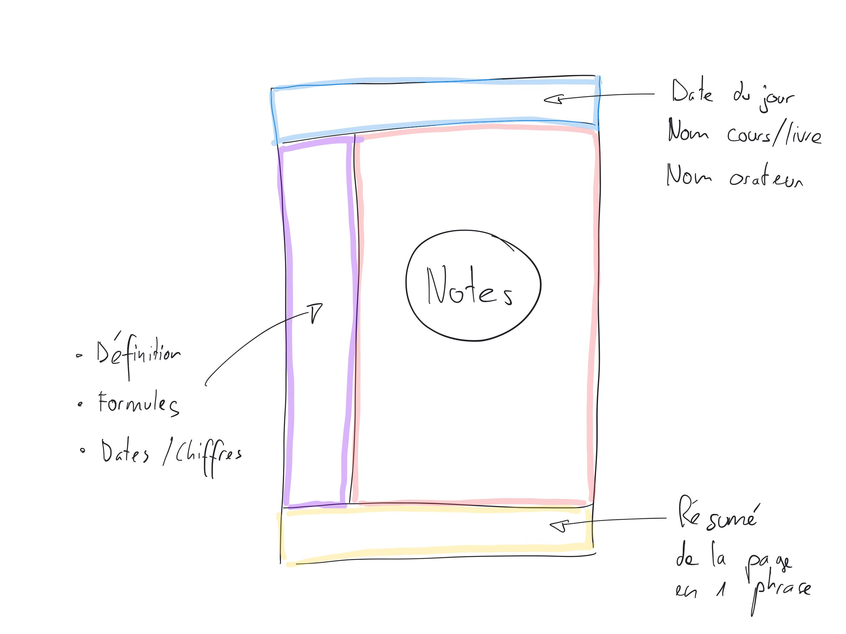 Structure méthode cornell
