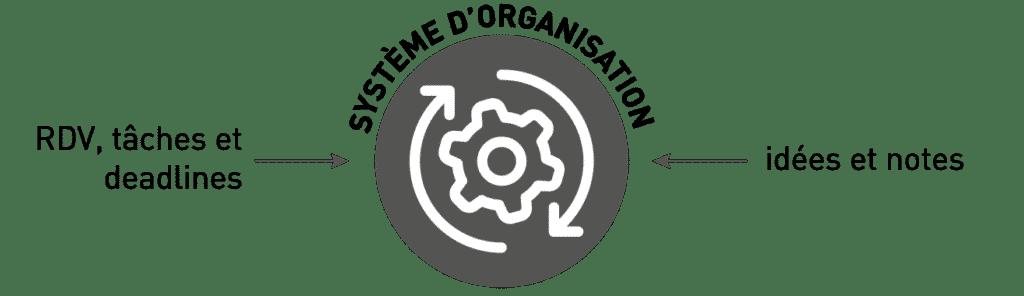 système d'organisation