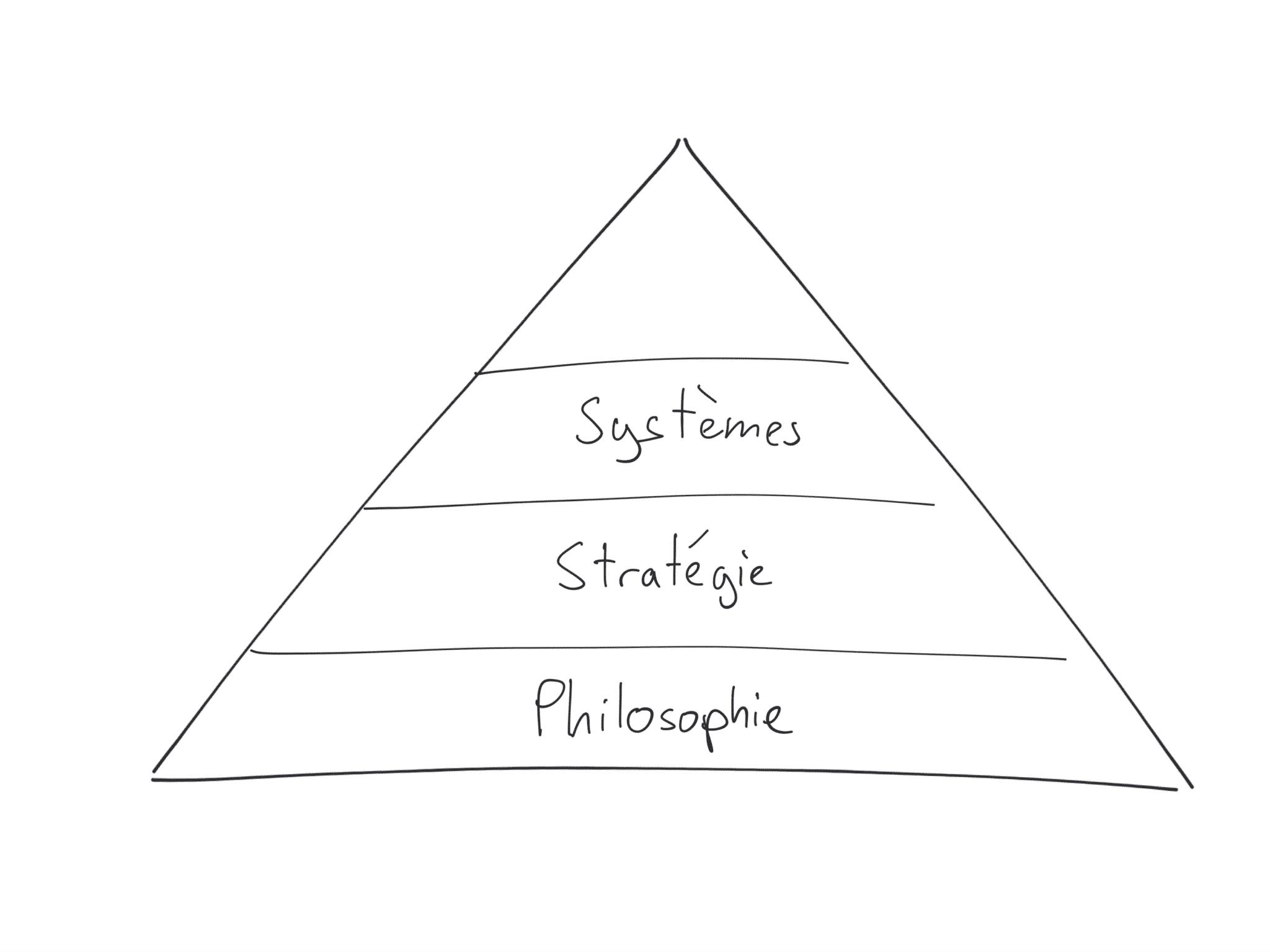 Les systèmes de l'organisologie