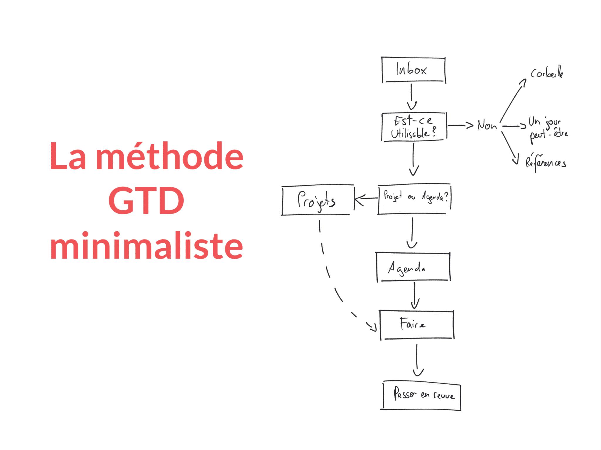 Méthode GTD
