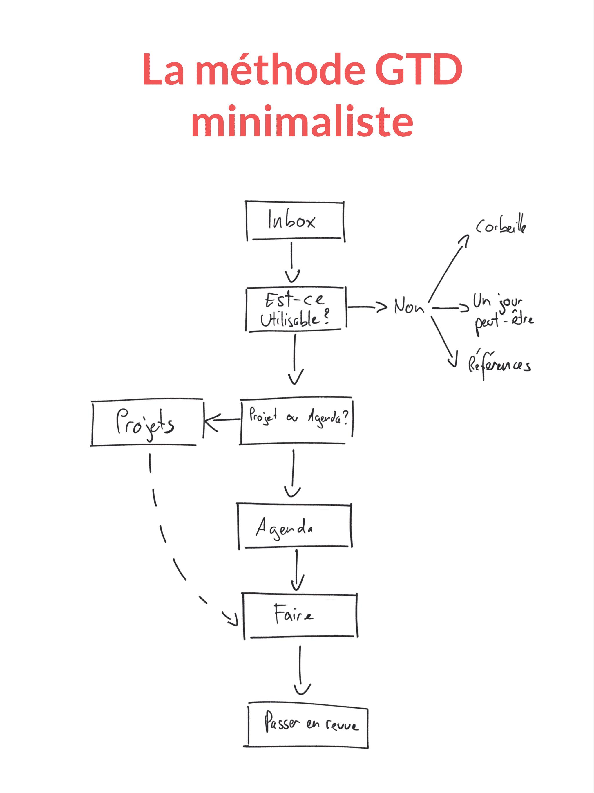 méthode gtd minimaliste numérique