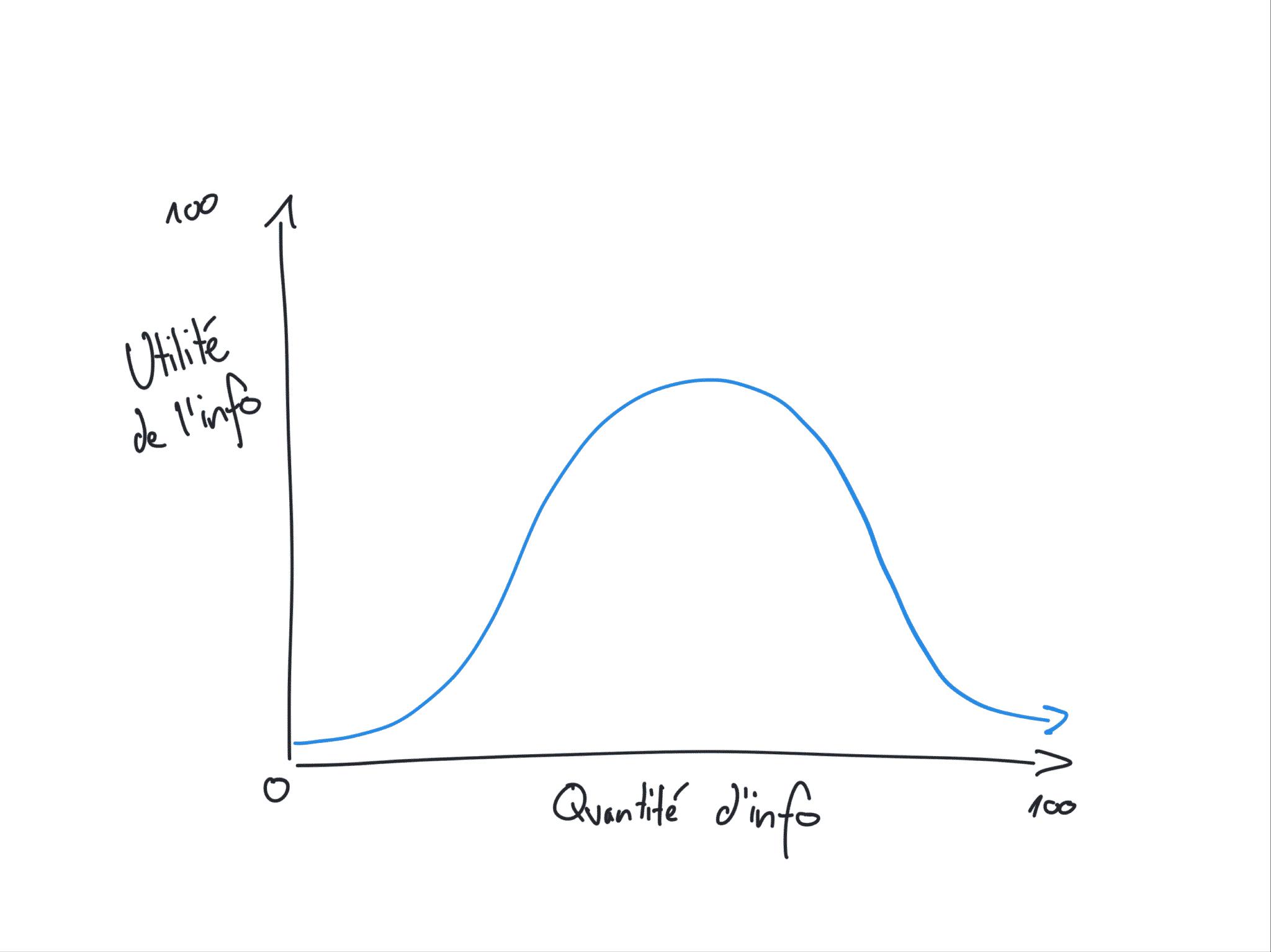 courbe de l'infobésité