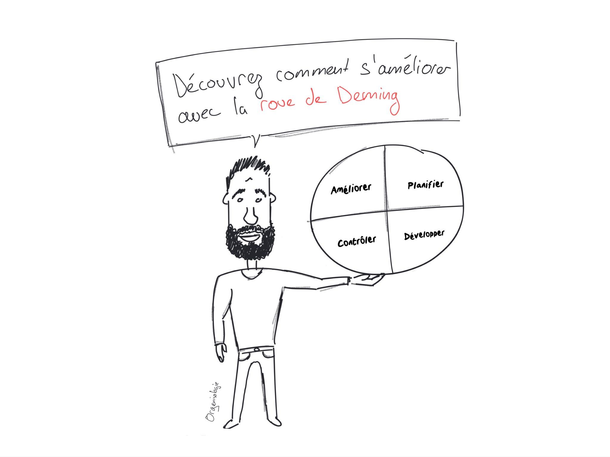 Roue de deming : méthode pdca