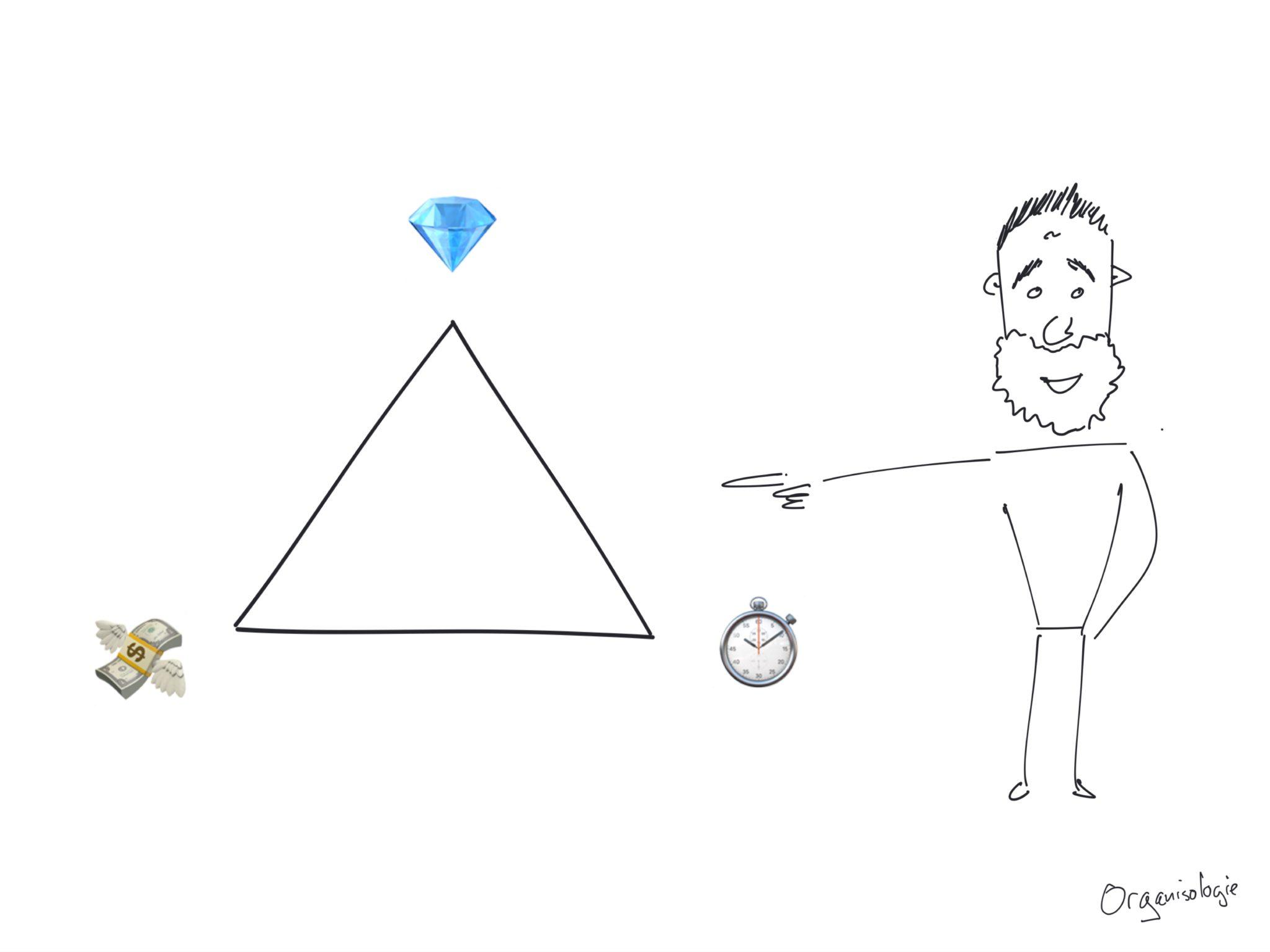 triangle QCD qualité coûts délais