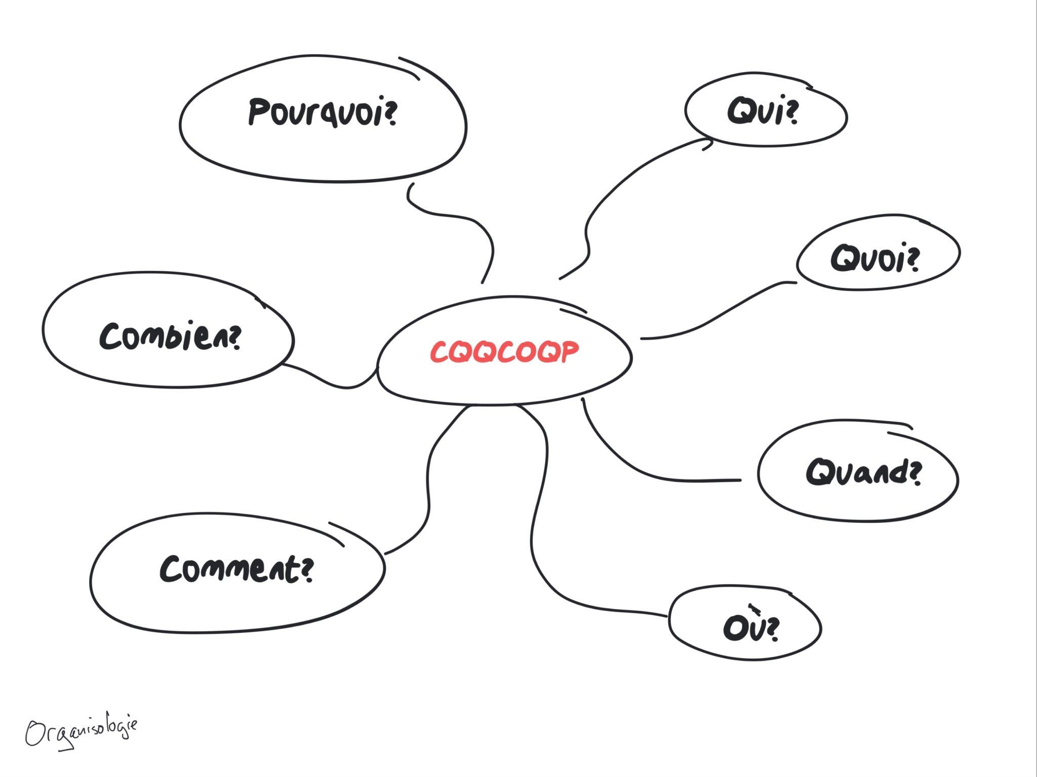 Méthodologie qqoqcp