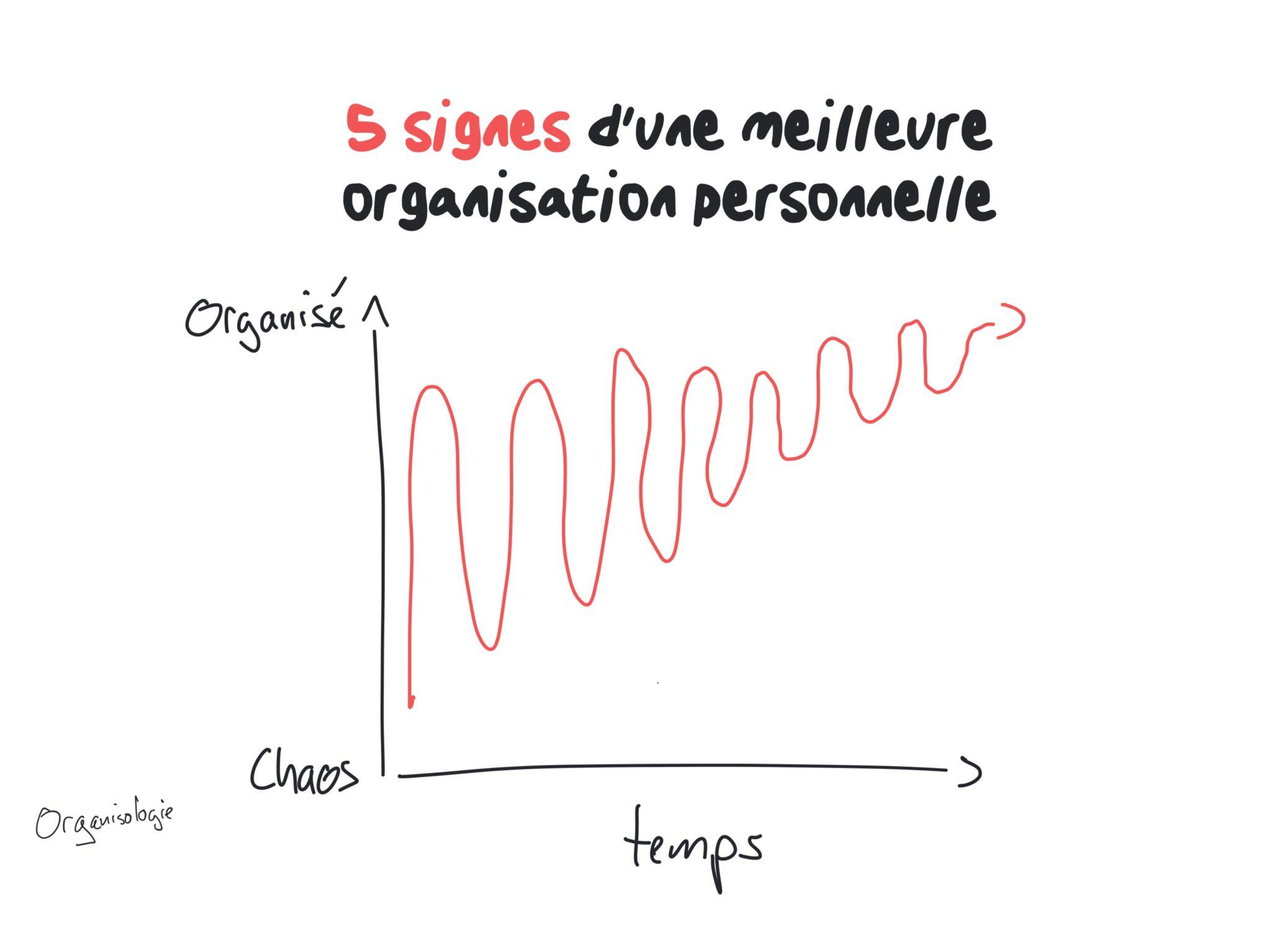 Meilleure organisation personnelle